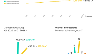 WohnBarometer 2021 Q1 / Quelle: ImmoScout24