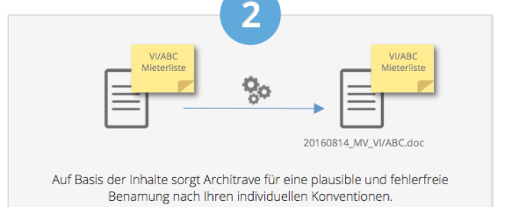 Machine Learing - (c) Architrave GmbH