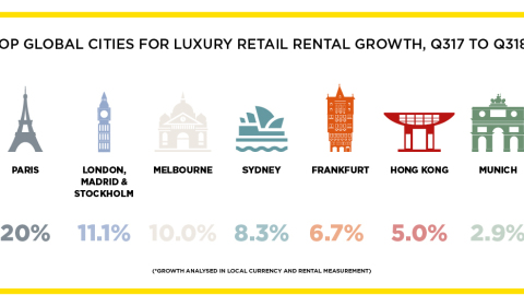 Infographic - top global cities for luxury retail rental growth - Q3 17 to Q3 18