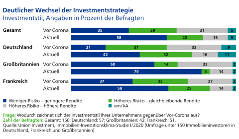 Quelle: Union Investment