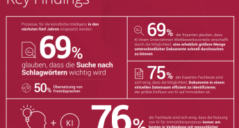 Key Findings, Drooms Umfrage 2018 - (c) Drooms