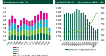 Quelle: CBRE Research, Q3 2020.