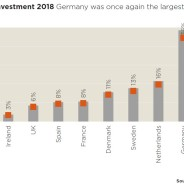 Multifamily investment 2018