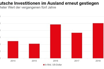 Deutsche investieren Milliarden in London, Paris und New York