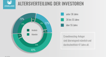 Altersverteilung der Investoren (Quelle: Zinsland)