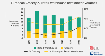European Grocery & Retail Warehouse Investment Volumes / Quelle: JLL/Union Investment