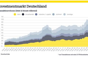 Market in Minutes: Investmentmarkt Deutschland