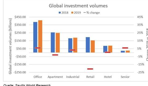 Global Investment Volumes (Savills Research)