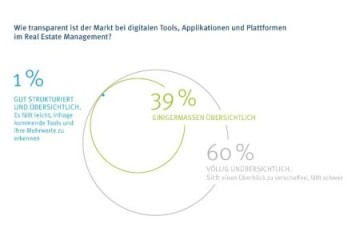 Trendstudie Real Estate Management: Zentral organisiert und digital?